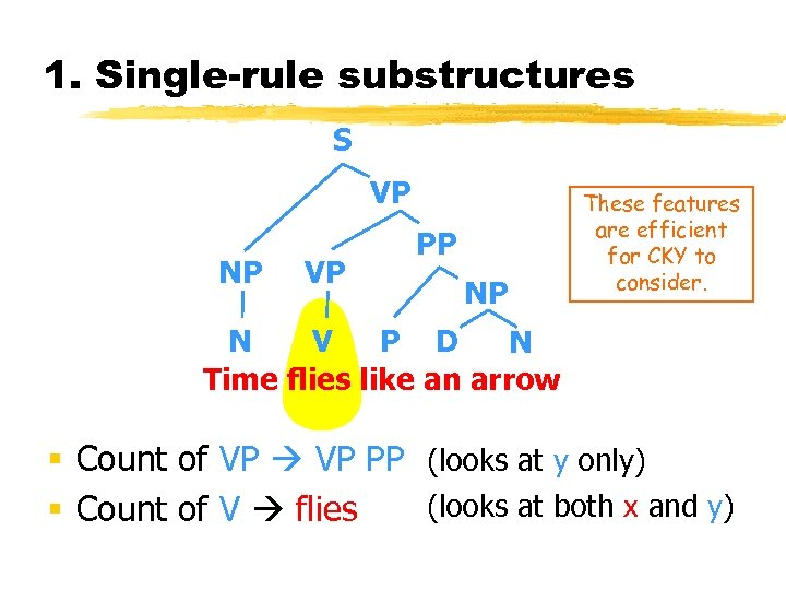 1. Single-rule substructures S VP NP VP PP NP These features are efficient for