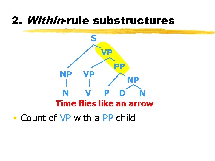 2. Within-rule substructures S VP NP VP PP NP N V P D N