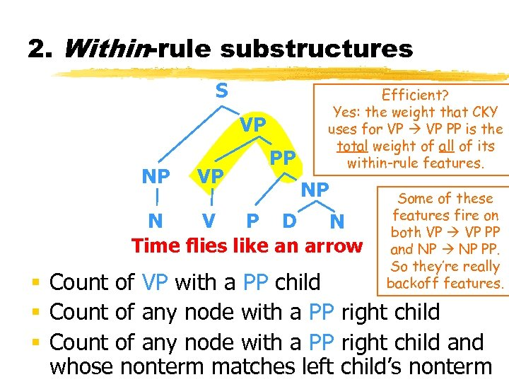 2. Within-rule substructures S VP NP VP PP Efficient? Yes: the weight that CKY