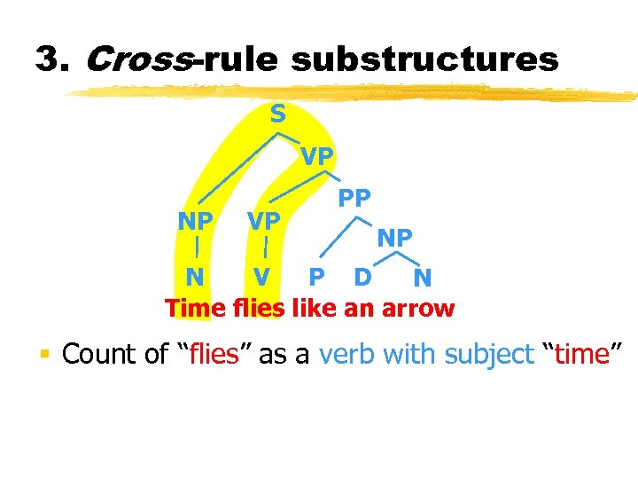 3. Cross-rule substructures S VP NP VP PP NP N V P D N