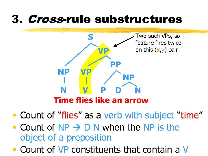3. Cross-rule substructures S Two such VPs, so feature fires twice on this (x,