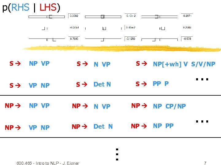 p(RHS | LHS) NP VP S NP[+wh] V S/V/NP S VP NP S Det