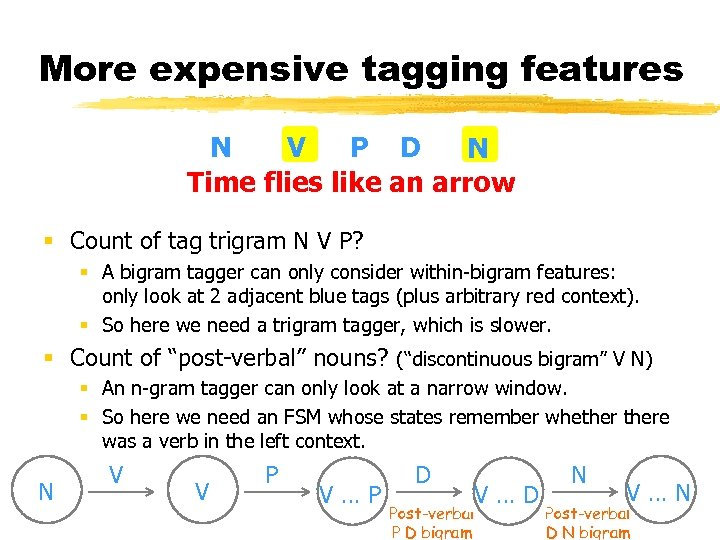 More expensive tagging features N V P D N Time flies like an arrow