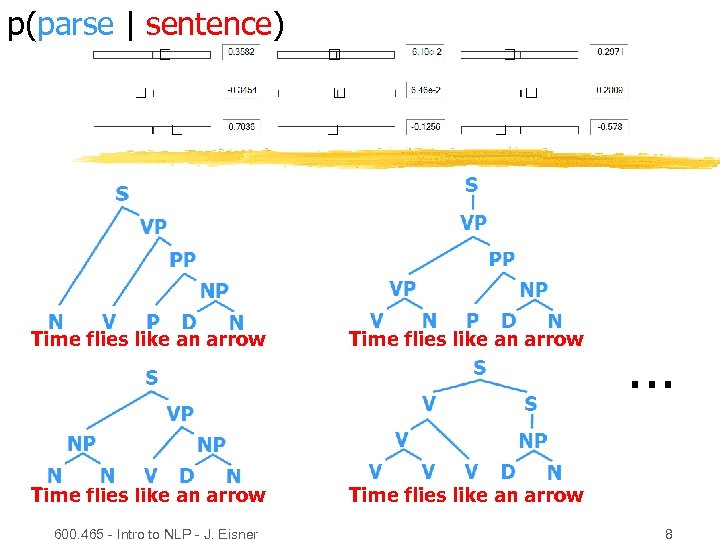 p(parse | sentence) Time flies like an arrow 600. 465 - Intro to NLP