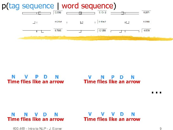 p(tag sequence | word sequence) Time flies like an arrow 600. 465 - Intro