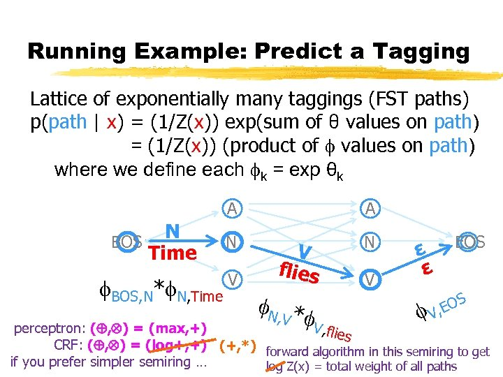 Running Example: Predict a Tagging Lattice of exponentially many taggings (FST paths) p(path |