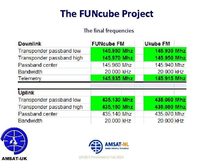 The FUNcube Project The final frequencies 22/06/10 UKSEDS Presentation Feb 2013 11
