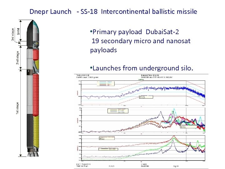 Dnepr Launch - SS-18 Intercontinental ballistic missile • Primary payload Dubai. Sat-2 19 secondary