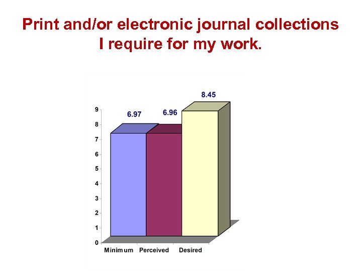 Print and/or electronic journal collections I require for my work.
