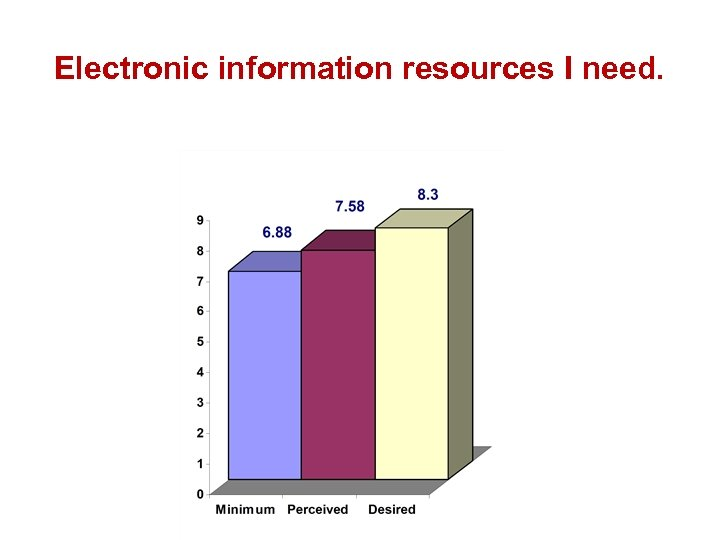 Electronic information resources I need.