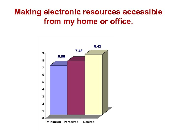 Making electronic resources accessible from my home or office.