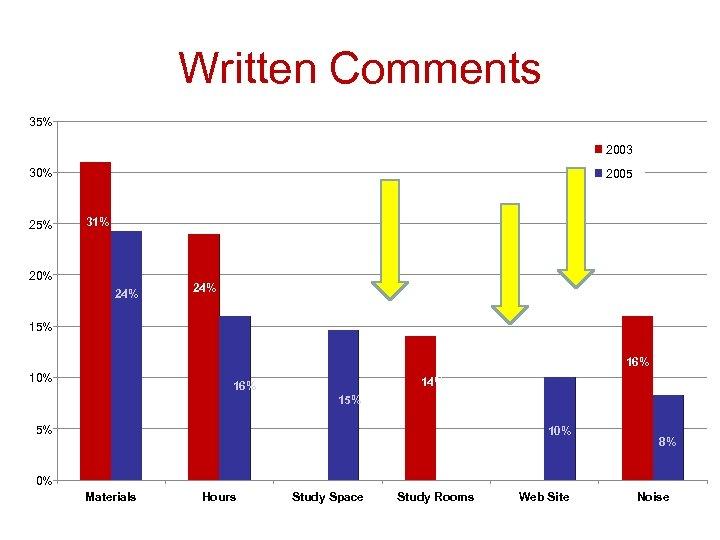 Written Comments 35% 2003 30% 25% 2005 31% 20% 24% 15% 16% 10% 14%