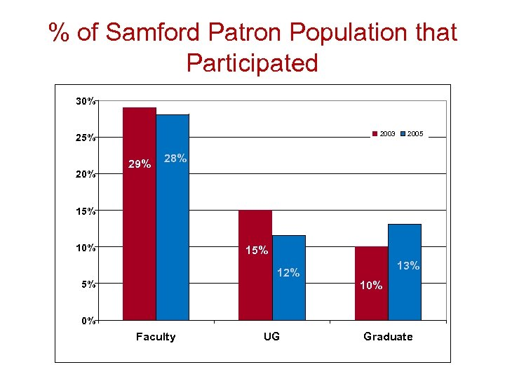 % of Samford Patron Population that Participated 30% 2003 25% 20% 29% 2005 28%