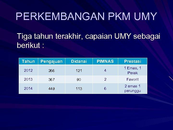 PERKEMBANGAN PKM UMY Tiga tahun terakhir, capaian UMY sebagai berikut : Tahun Pengajuan Didanai