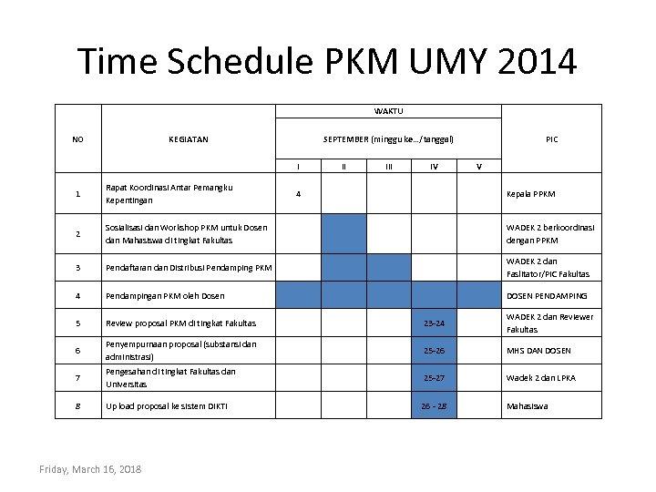 Time Schedule PKM UMY 2014 WAKTU NO KEGIATAN SEPTEMBER (minggu ke…/tanggal) I II IV