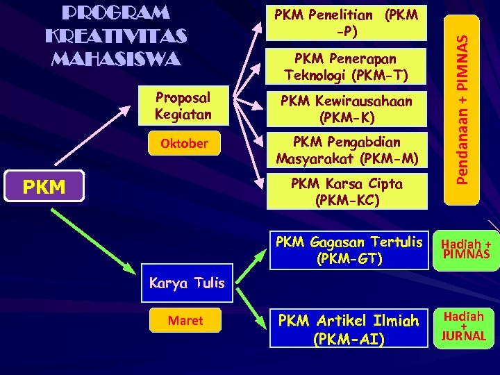PKM Penelitian (PKM -P) PKM Penerapan Teknologi (PKM-T) Proposal Kegiatan PKM Kewirausahaan (PKM-K) Oktober