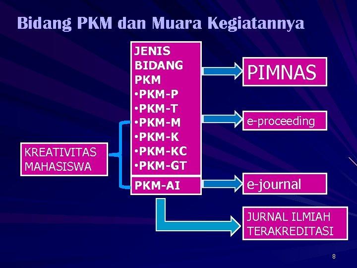 Bidang PKM dan Muara Kegiatannya KREATIVITAS MAHASISWA JENIS BIDANG PKM • PKM-P • PKM-T