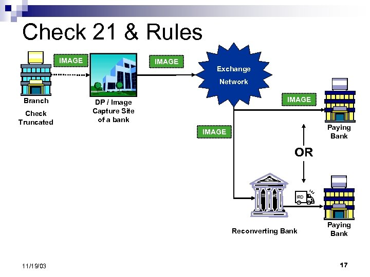 Check 21 & Rules IMAGE Exchange Network Branch Check Truncated IMAGE DP / Image
