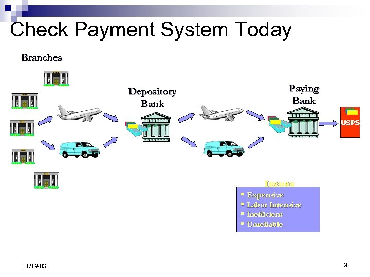 Check Payment System Today Branches Depository Bank Paying Bank USPS Issues § Expensive §