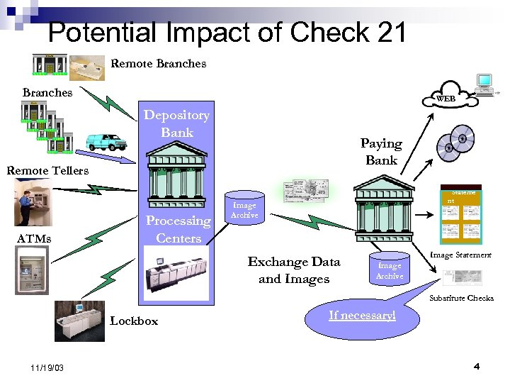 Potential Impact of Check 21 Remote Branches WEB Depository Bank Paying Bank Remote Tellers