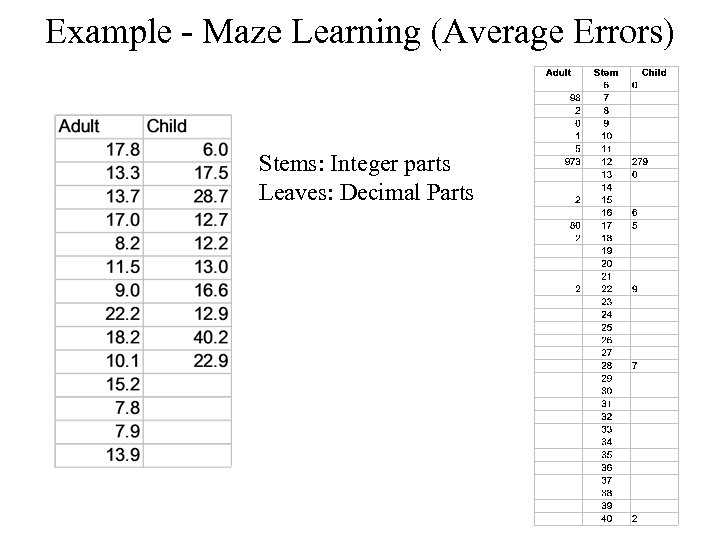 Example - Maze Learning (Average Errors) Stems: Integer parts Leaves: Decimal Parts
