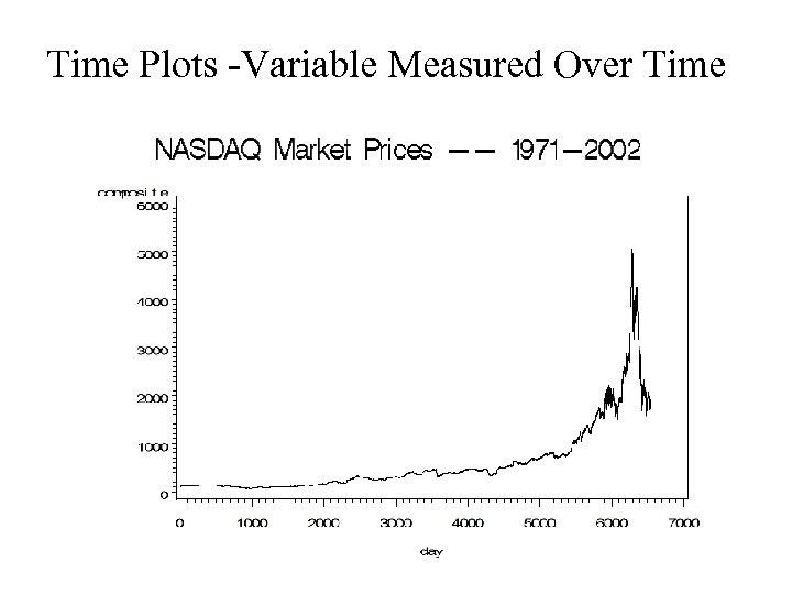 Time Plots -Variable Measured Over Time