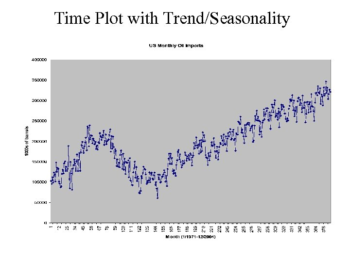 Time Plot with Trend/Seasonality