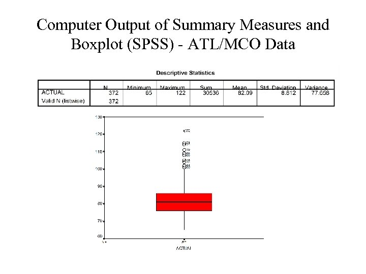 Computer Output of Summary Measures and Boxplot (SPSS) - ATL/MCO Data