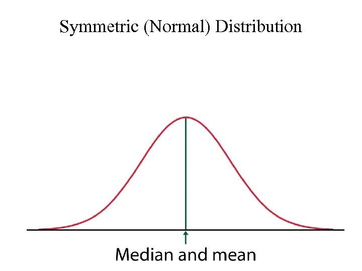 Symmetric (Normal) Distribution