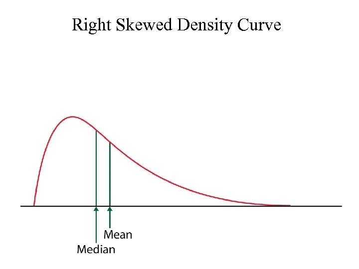 Right Skewed Density Curve