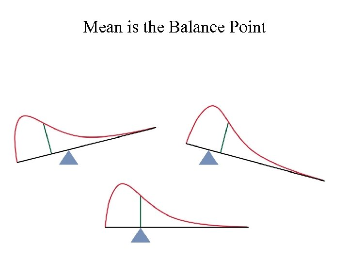 Mean is the Balance Point