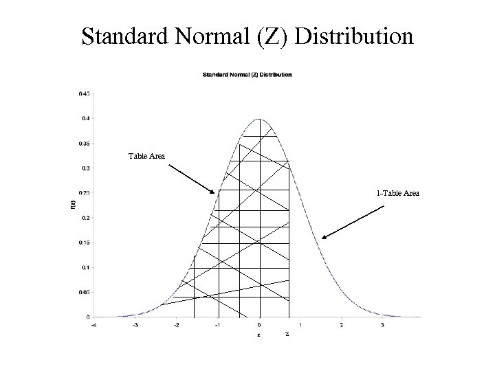 Standard Normal (Z) Distribution Table Area 1 -Table Area z