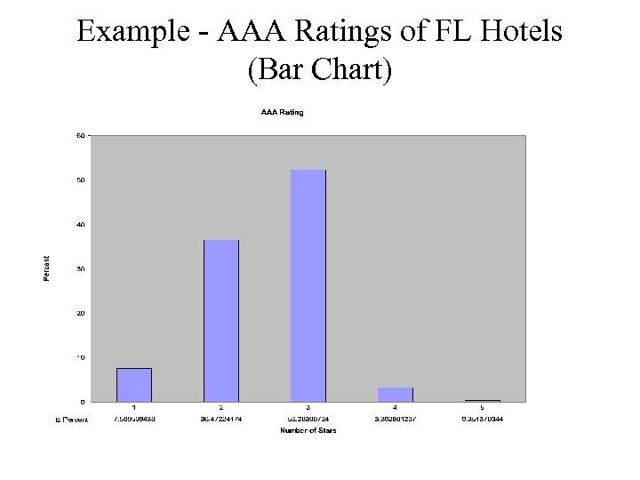 Example - AAA Ratings of FL Hotels (Bar Chart)