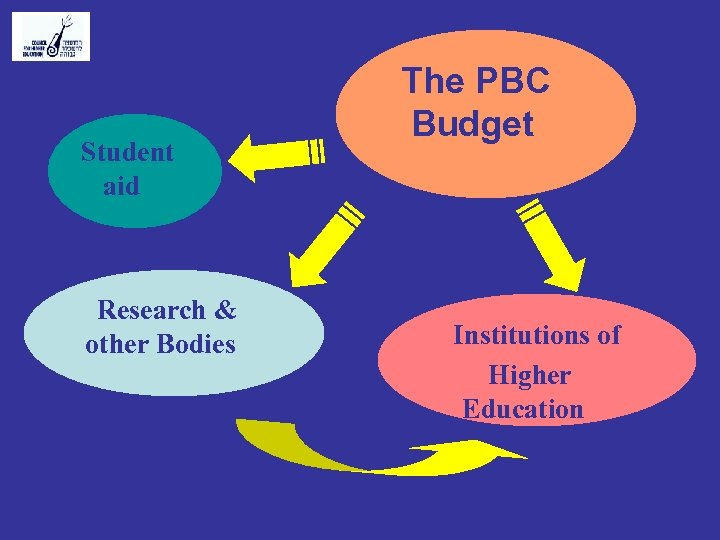 Student aid Research & other Bodies The PBC Budget Institutions of Higher Education