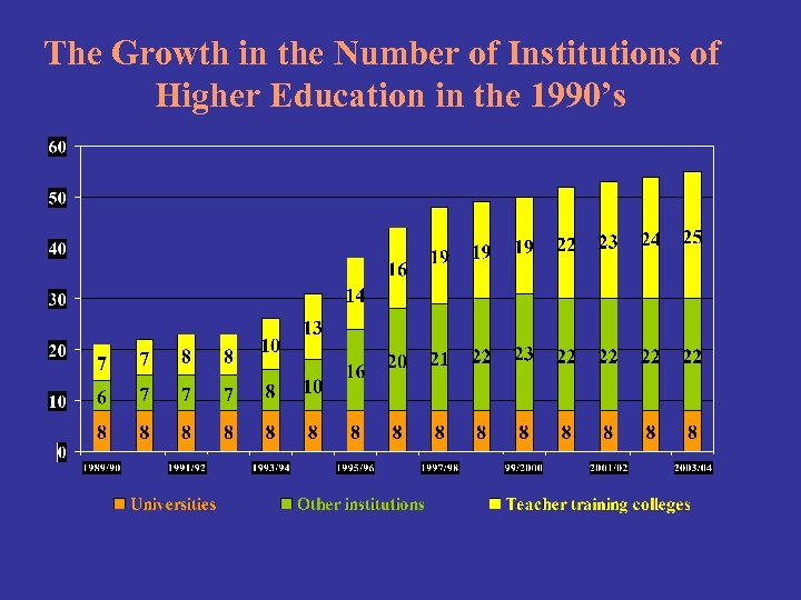 The Growth in the Number of Institutions of Higher Education in the 1990's