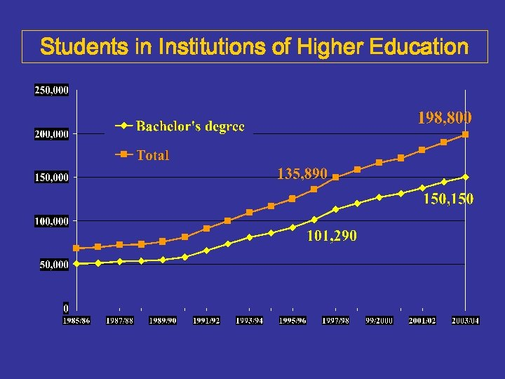 Students in Institutions of Higher Education