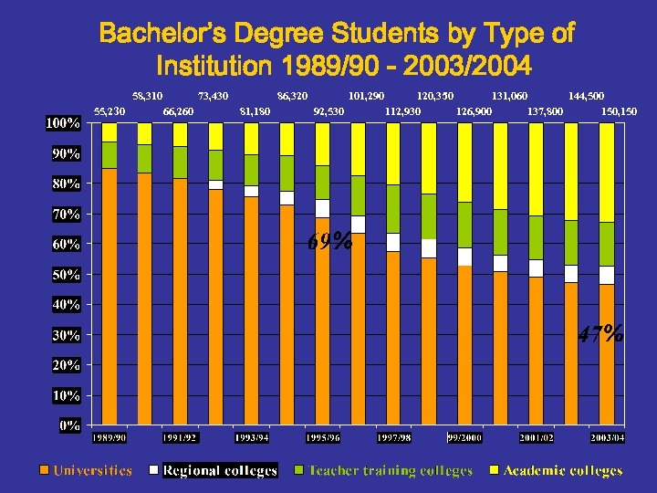 Bachelor's Degree Students by Type of Institution 1989/90 - 2003/2004 58, 310 55, 230