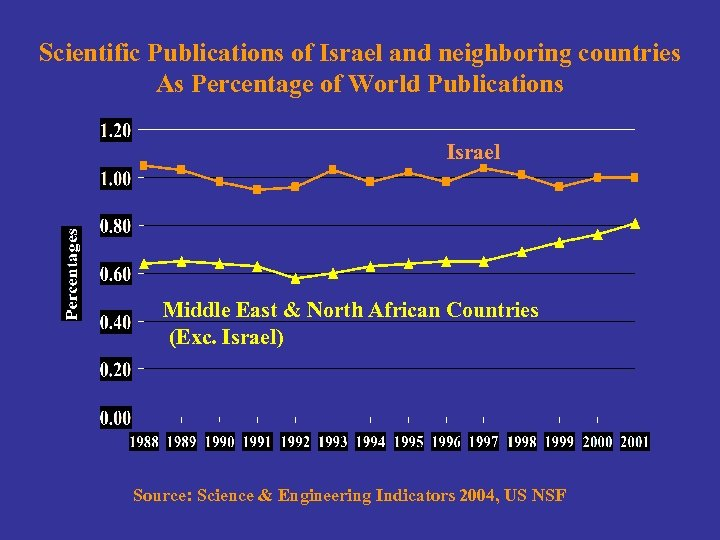 Scientific Publications of Israel and neighboring countries As Percentage of World Publications Israel Middle
