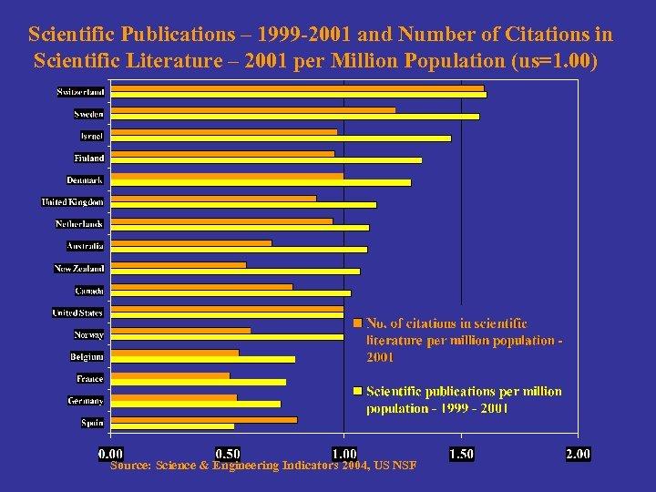 Scientific Publications – 1999 -2001 and Number of Citations in Scientific Literature – 2001