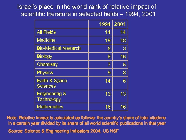 Israel's place in the world rank of relative impact of scientific literature in selected