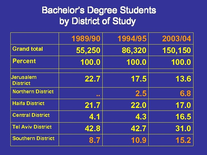 Bachelor's Degree Students by District of Study 1989/90 55, 250 100. 0 1994/95 86,