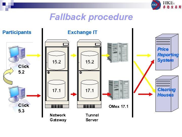 Fallback procedure Participants Exchange IT Click 5. 3 15. 2 17. 1 Click 5.