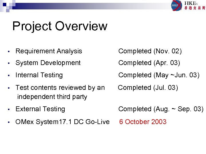 Project Overview • Requirement Analysis Completed (Nov. 02) • System Development Completed (Apr. 03)