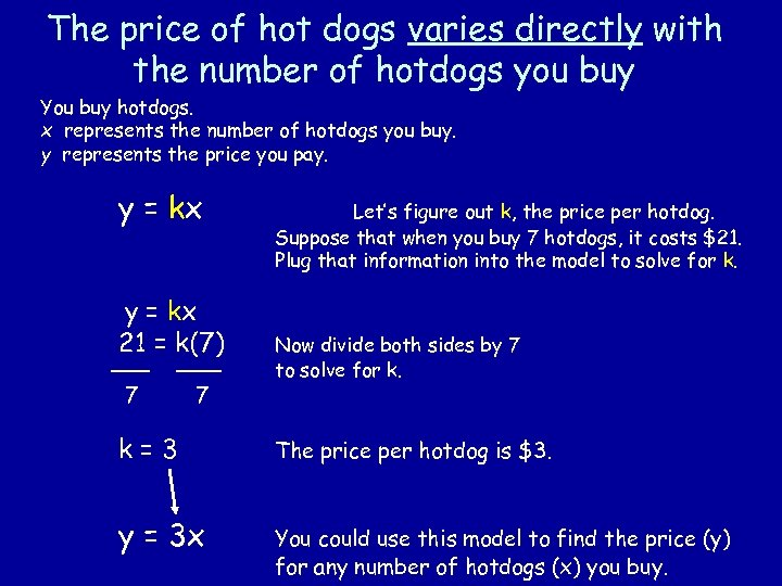 The price of hot dogs varies directly with the number of hotdogs you buy