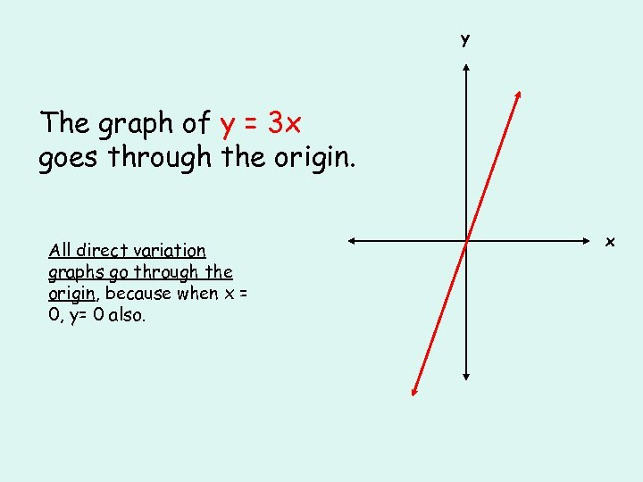 y The graph of y = 3 x goes through the origin. All direct