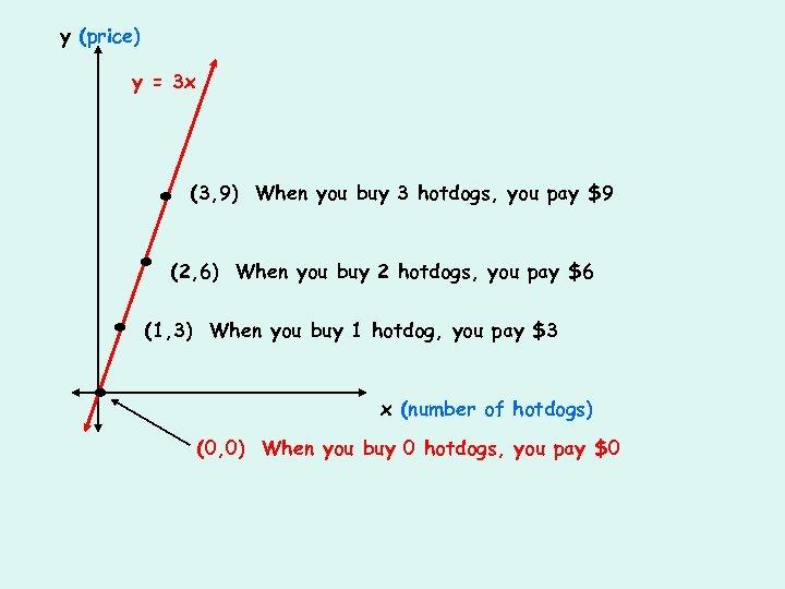 y (price) y = 3 x . . (3, 9) When you buy 3
