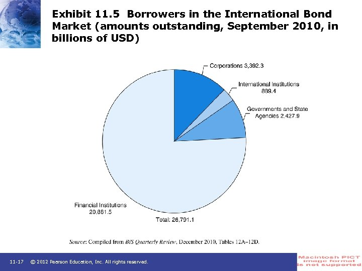 Exhibit 11. 5 Borrowers in the International Bond Market (amounts outstanding, September 2010, in