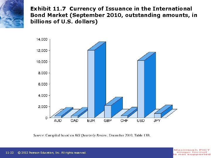 Exhibit 11. 7 Currency of Issuance in the International Bond Market (September 2010, outstanding