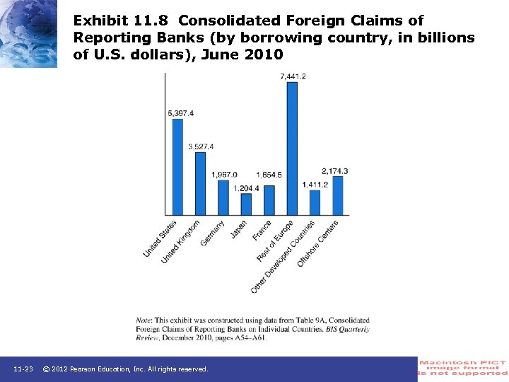 Exhibit 11. 8 Consolidated Foreign Claims of Reporting Banks (by borrowing country, in billions
