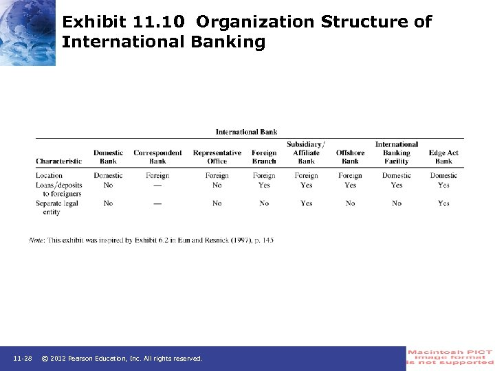 Exhibit 11. 10 Organization Structure of International Banking 11 -28 © 2012 Pearson Education,